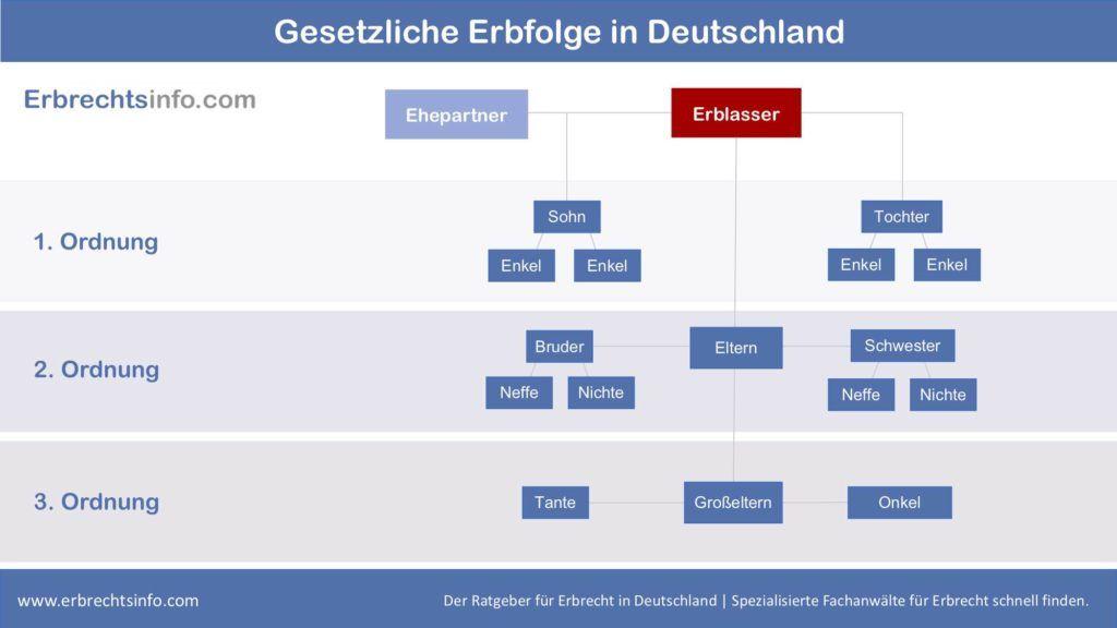 Übersichtsgrafik Gesetzliche Erbfolge Deutschland