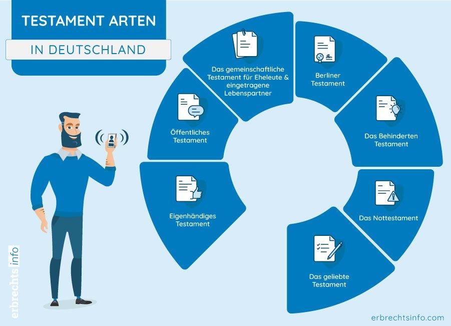Testament Arten Deutschland Übersicht Grafik