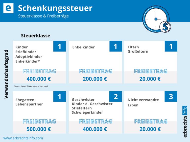 Infografik zu Freibeträge der Schenkungssteuer