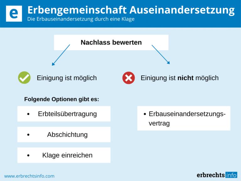 Infografik zur Erbauseinandersetzung Klage Erbengemeinschaft Auseinandersetzung