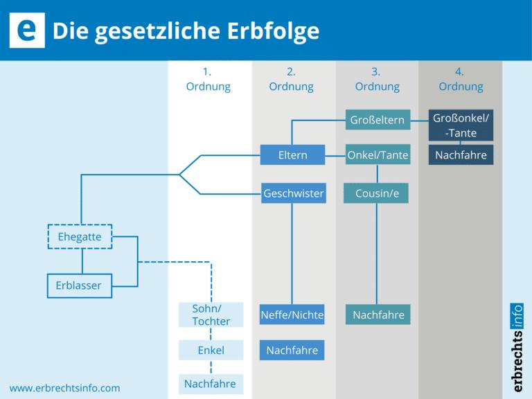 Infografik zu Gesetzliche Erbfolge Deutschland