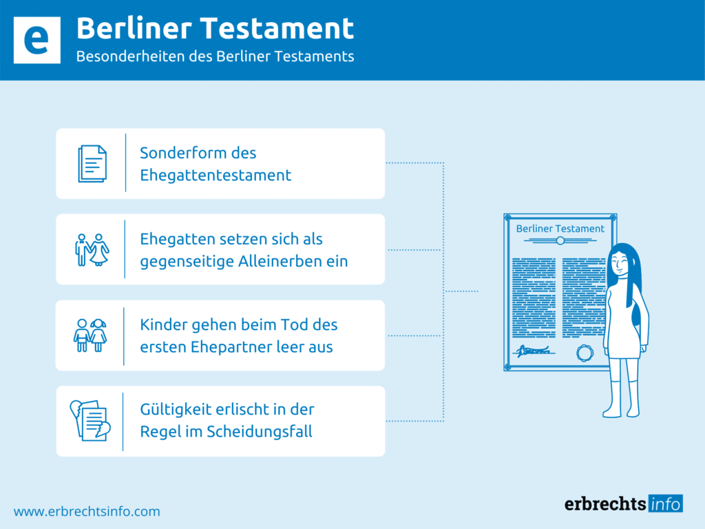 Infografik zu Berliner Testament