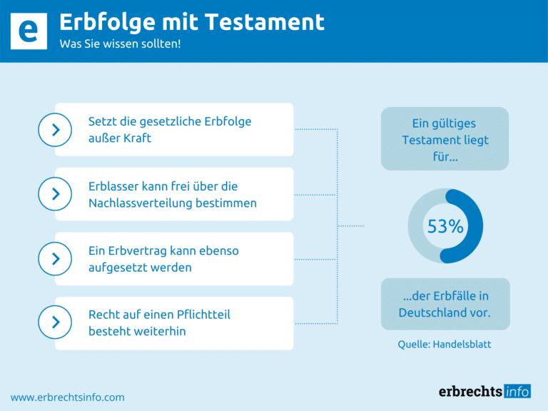 Infografik Erbfolge mit Testament