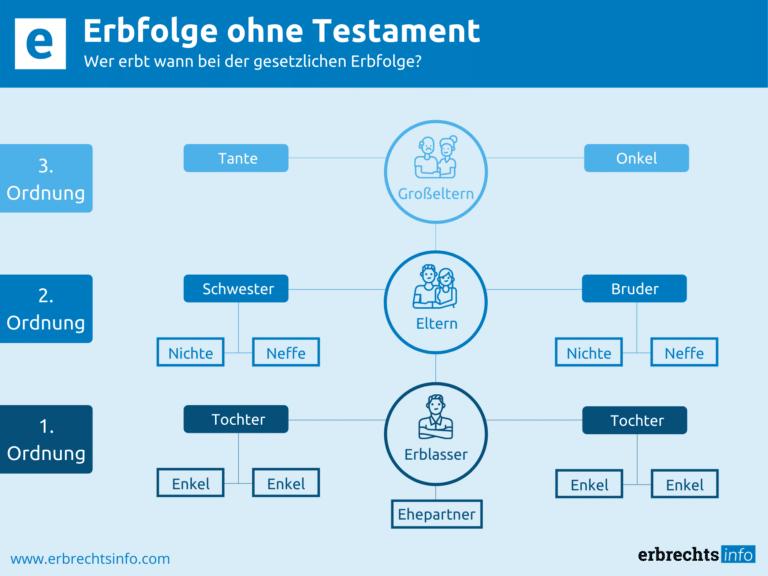Infografik Erbfolge ohne Testament