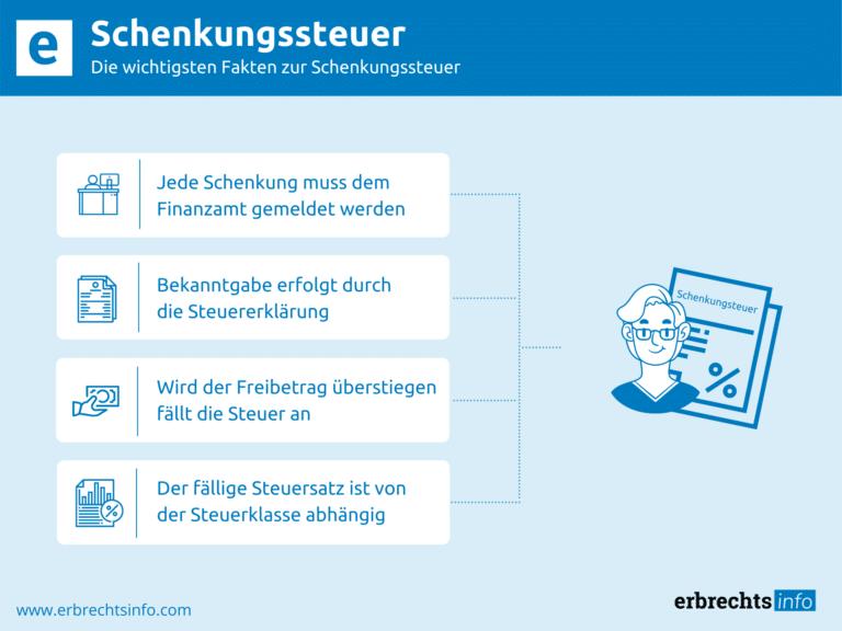 Infografik Schenkungssteuer